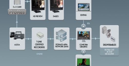 DIT workflow from set to screen